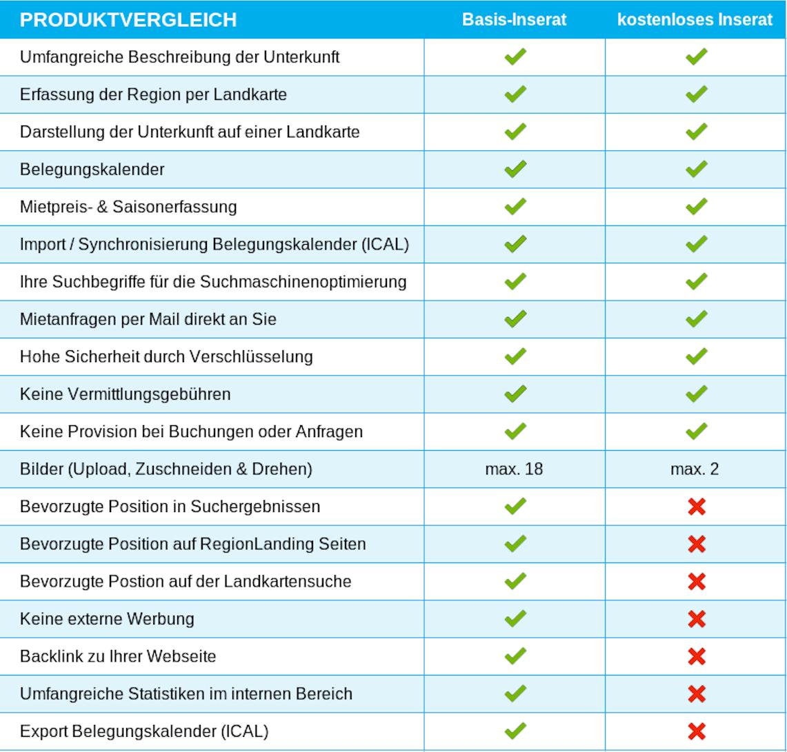 Grafik mit den Unterschieden Basis-Inserat und kostenloses Inserat